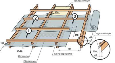 Монтаж композитной черепицы - подготовка основания
