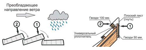 Монтаж коньковой черепицы Метробонд