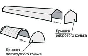 Монтаж конькового элемента Metrobond