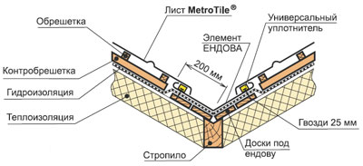 Монтаж черепицы Metrobond в ендове