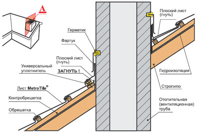 Монтаж композитной черепицы - установка примыканий