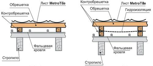 Монтаж композитной черепицы поверх старой кровли