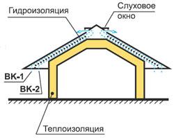 Монтаж черепицы Metrobond - Вентиляция подкровельного пространства