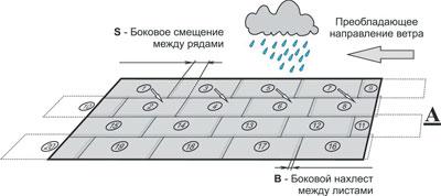 Монтаж композитной черепицы Metrobond на скате кровли