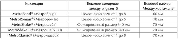 Правила монтажа композитной металлочерепицы